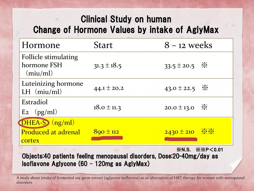 Changes in Human Harmones