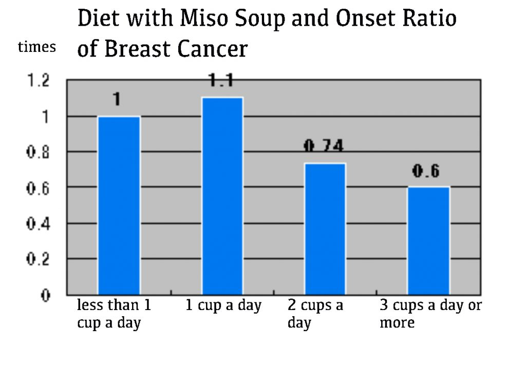 Miso Soup Research - Juveriente