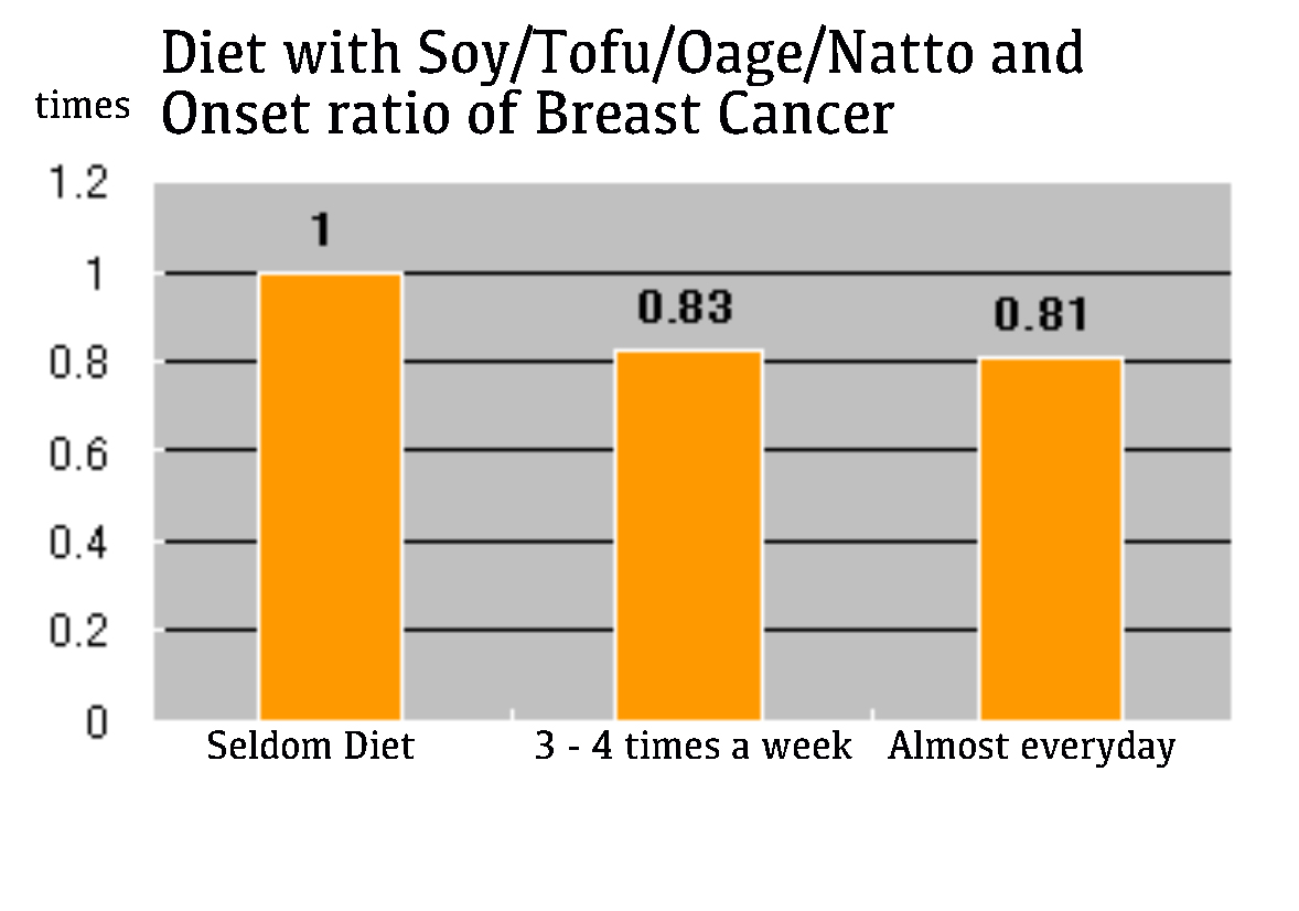 Soy Diet and Breast Cancer