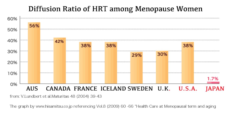 HRT is not popular in Japan
