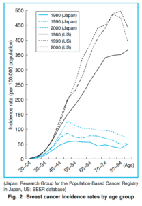 Breast Cancer Incidence Rate Comparison US/Japan