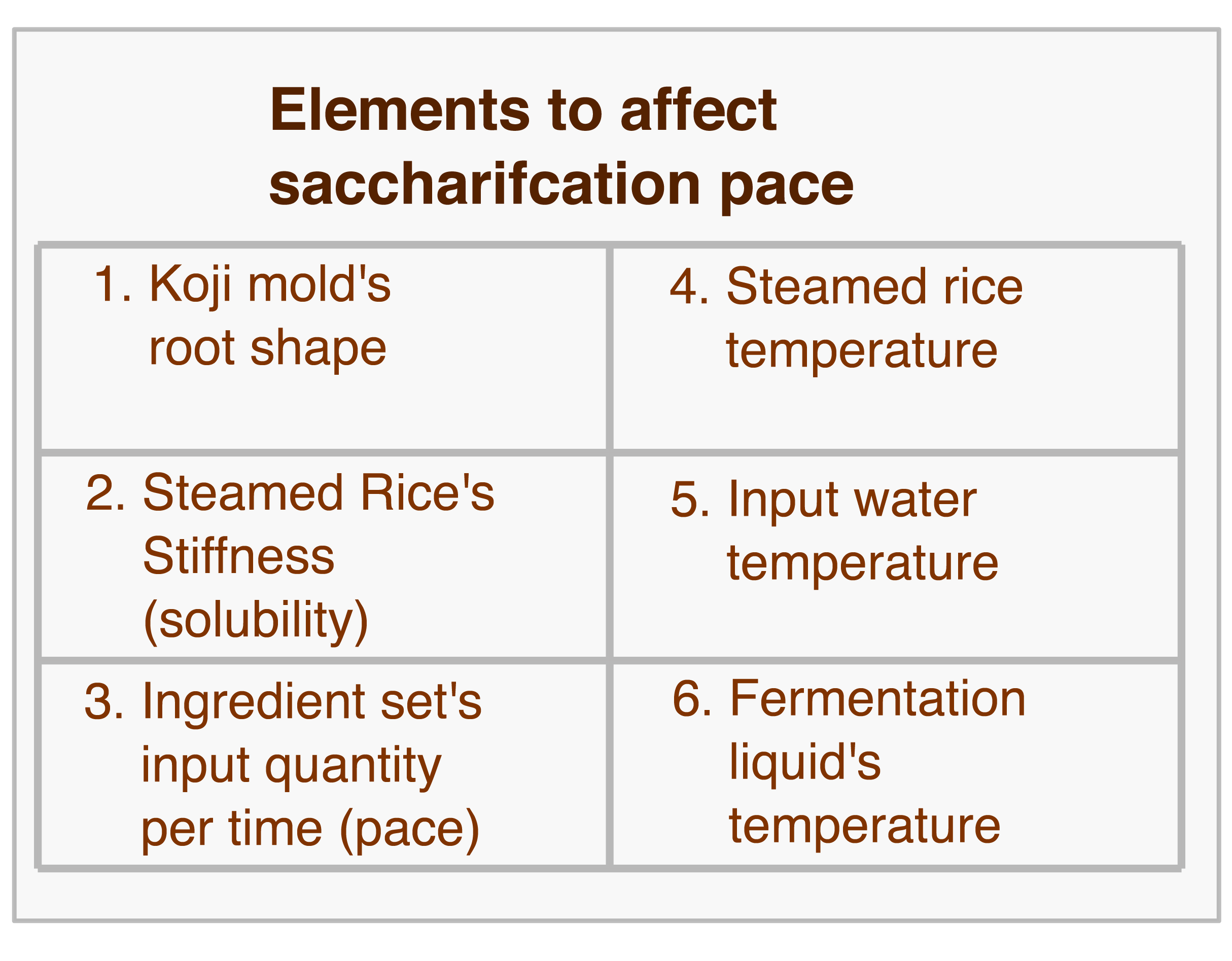 Saccharification Speed Elements